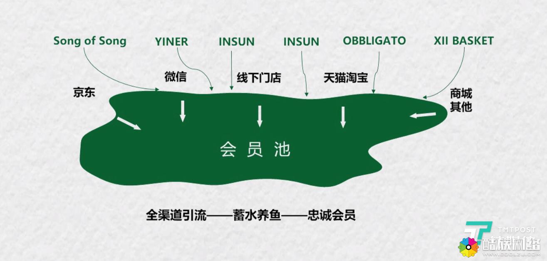 """被腾讯、京东投资,「驿氪」想做零售版的""""大众点评"""""""